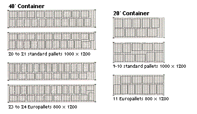 Container Loading - Specific Freight